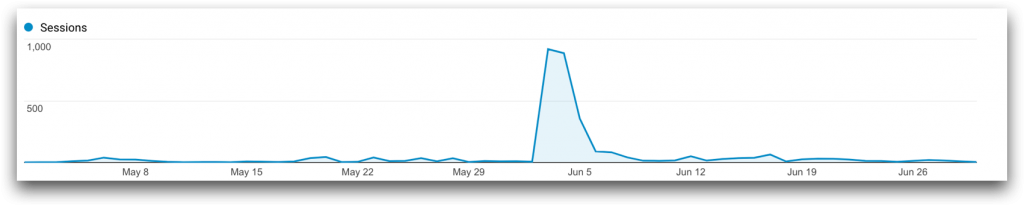 website traffic from content